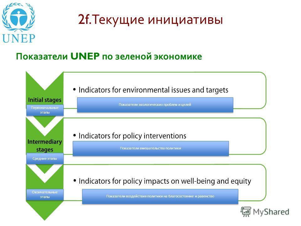 2f. Текущие инициативы Показатели UNEP по зеленой экономике Показатели экологических проблем и целей Показатели вмешательства политики Показатели воздействия политики на благосостояние и равенство Первоначальные этапы Средние этапы Окончательные этап