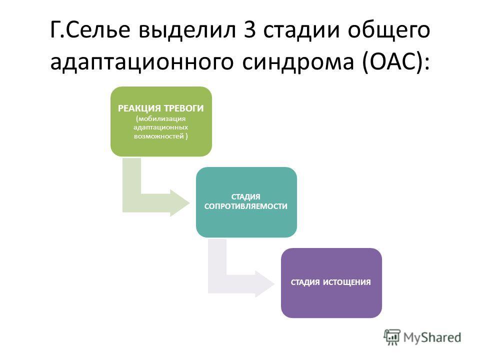 Г.Селье выделил 3 стадии общего адаптационного синдрома (ОАС): РЕАКЦИЯ ТРЕВОГИ (мобилизация адаптационных возможностей ) СТАДИЯ СОПРОТИВЛЯЕМОСТИ СТАДИЯ ИСТОЩЕНИЯ