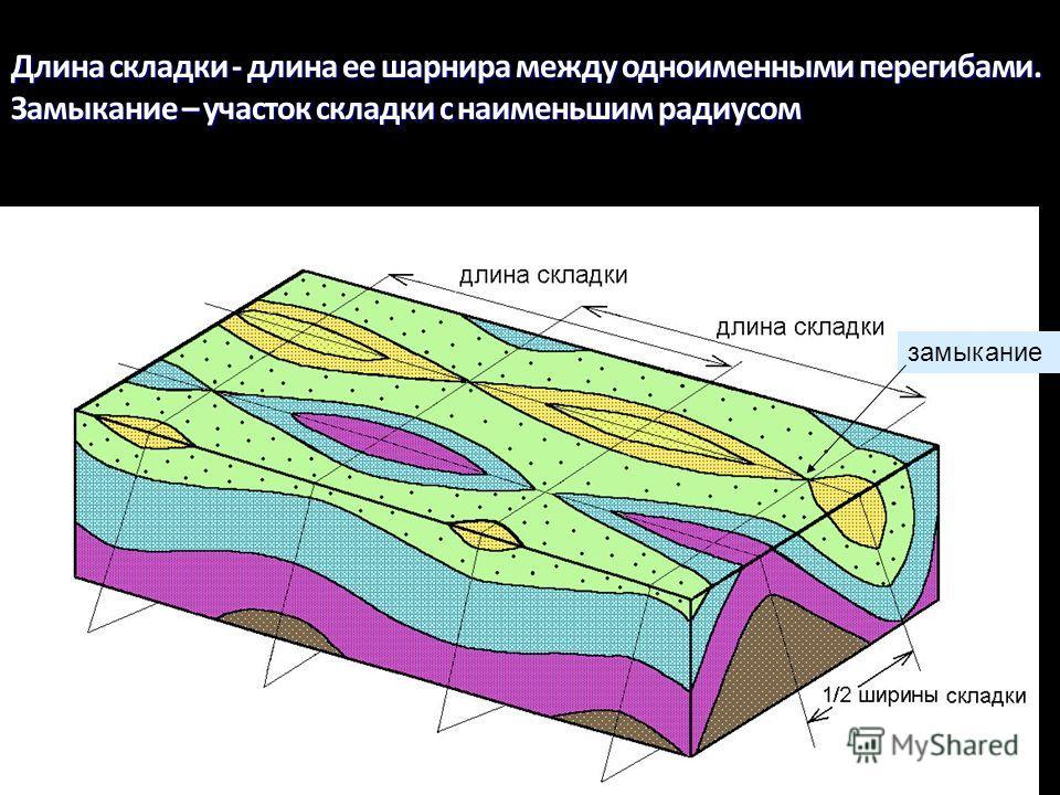 Геологи-2014- л-3 44 Длина складки - длина ее шарнира между одноименными перегибами. Замыкание – участок складки с наименьшим радиусом Ядро замыкание