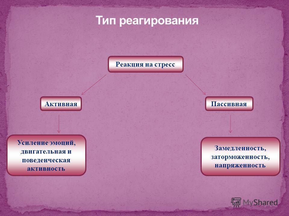 Реакция на стресс Активная Усиление эмоций, двигательная и поведенческая активность Пассивная Замедленность, заторможенность, напряженность