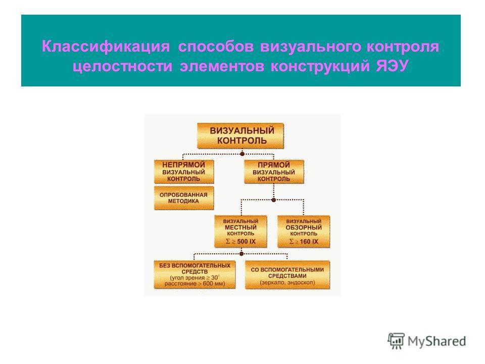 Классификация способов визуального контроля целостности элементов конструкций ЯЭУ