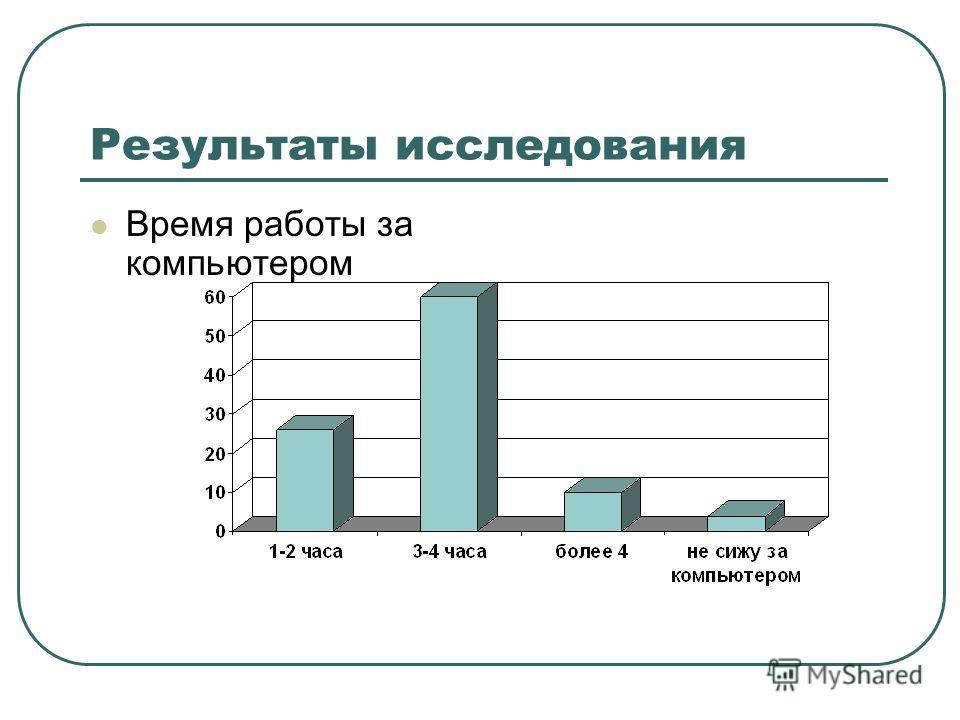 Результаты исследования Время работы за компьютером