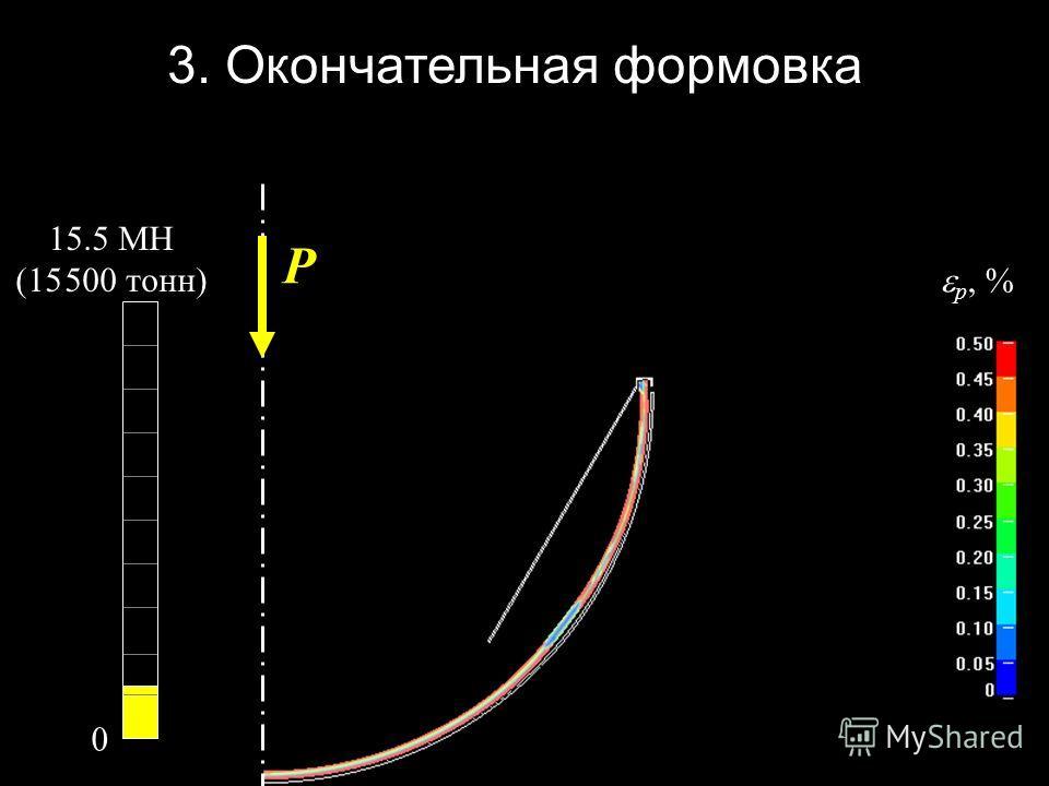 p, % 0 3. Окончательная формовка P 15.5 МН (15 500 тонн)