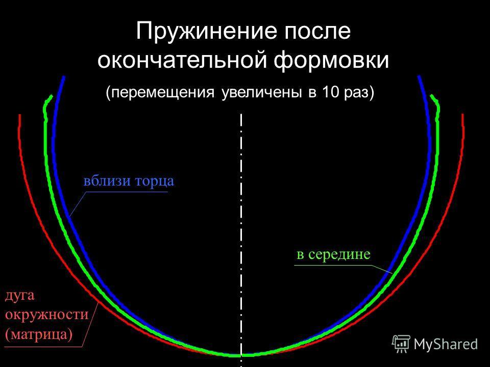 вблизи торца в середине дуга окружности (матрица) Пружинение после окончательной формовки (перемещения увеличены в 10 раз)