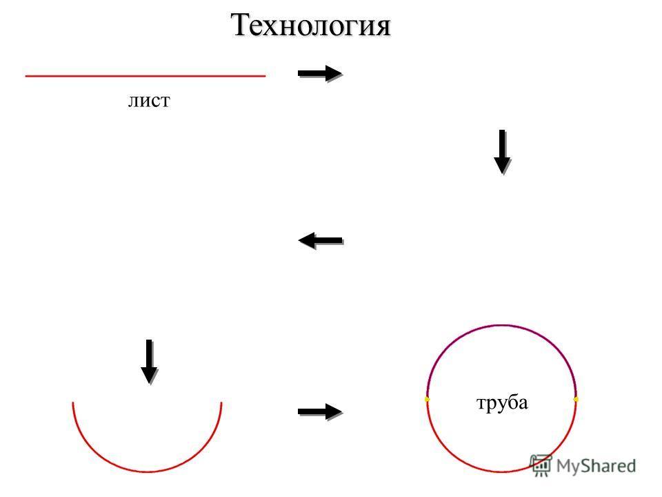 лист труба Технология