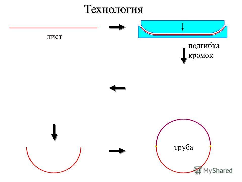 подгибка кромок лист Технология труба