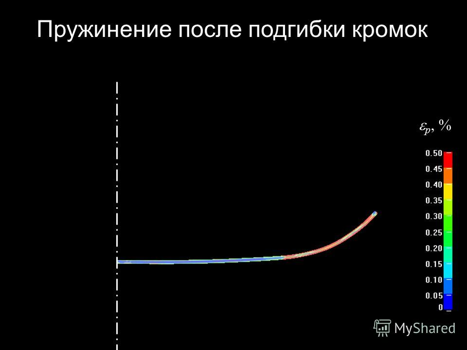 p, % Пружинение после подгибки кромок