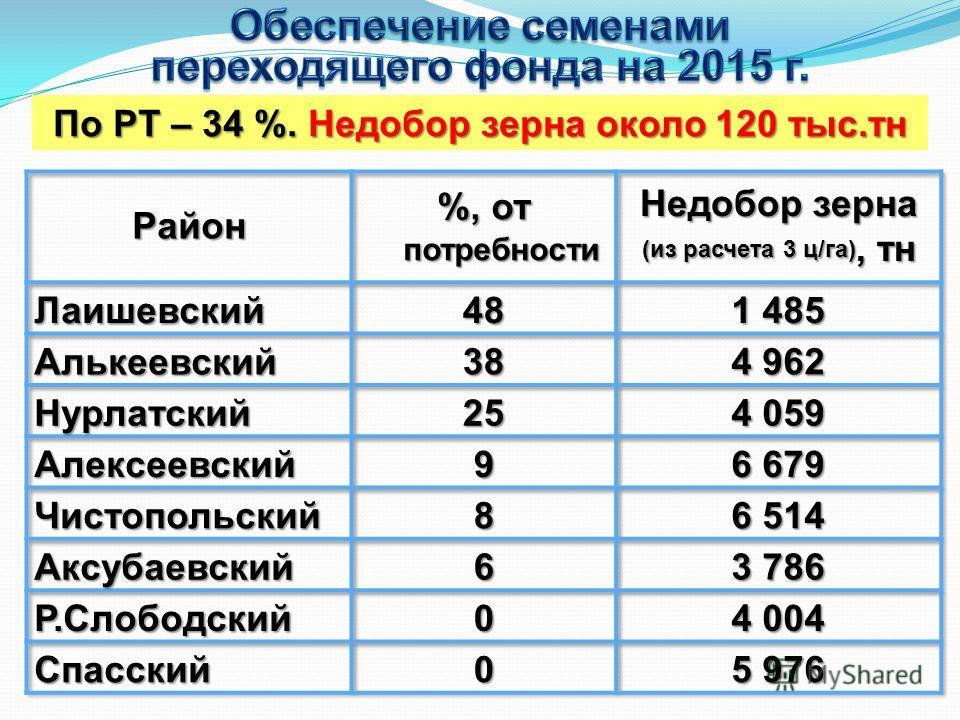 По РТ – 34 %. Недобор зерна около 120 тыс.тн