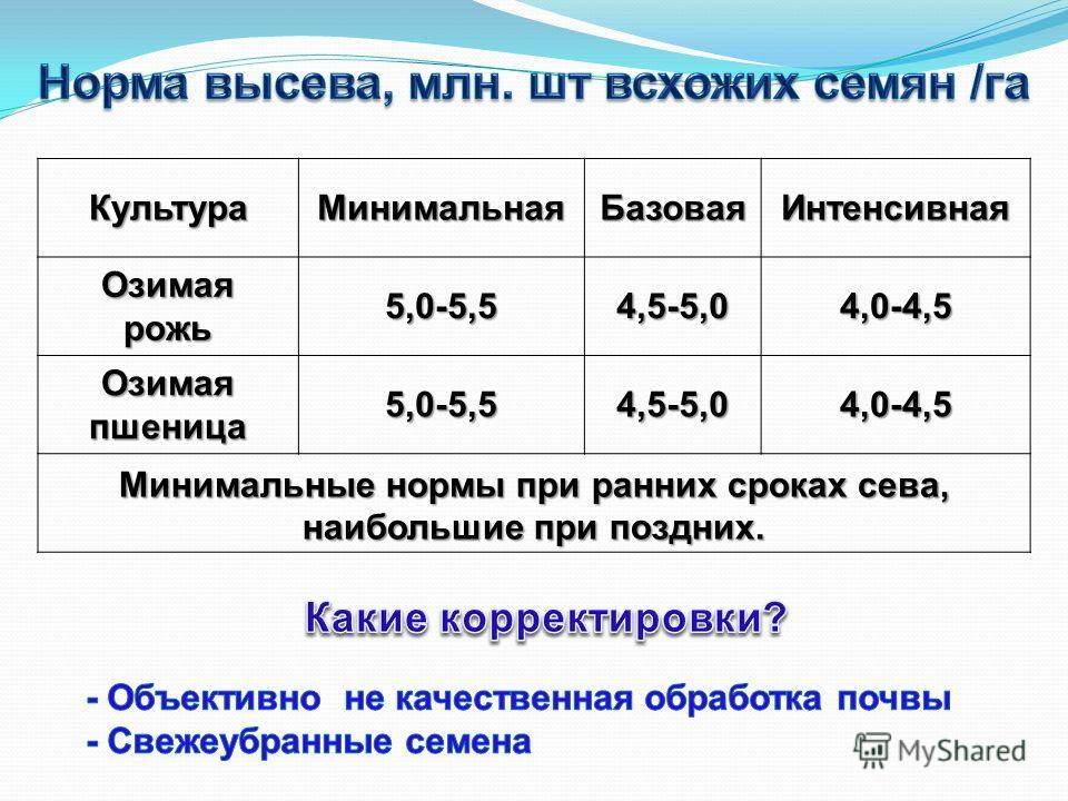 Культура МинимальнаяБазовая Интенсивная Озимая рожь 5,0-5,54,5-5,04,0-4,5 Озимая пшеница 5,0-5,54,5-5,04,0-4,5 Минимальные нормы при ранних сроках сева, наибольшие при поздних.