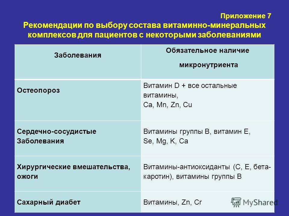 Приложение 7 Рекомендации по выбору состава витаминно-минеральных комплексов для пациентов с некоторыми заболеваниями Заболевания Обязательное наличие микронутриента Остеопороз Витамин D + все остальные витамины, Са, Mn, Zn, Cu Сердечно-сосудистые За