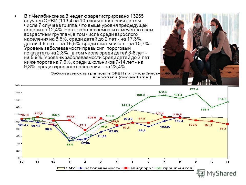 В г.Челябинске за 8 неделю зарегистрировано 13265 случаев ОРВИ (113,4 на 10 тысяч населения), в том числе 7 случаев гриппа, что выше уровня предыдущей недели на 12,4%. Рост заболеваемости отмечен по всем возрастным группам, в том числе среди взрослог