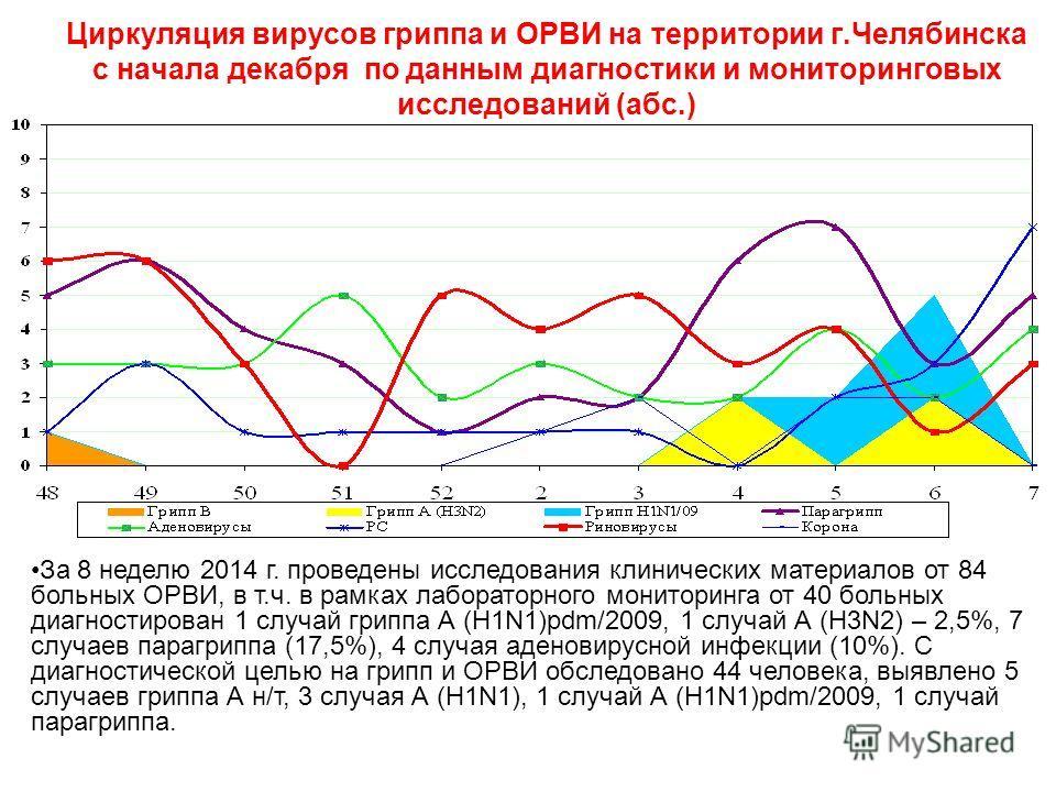 Циркуляция вирусов гриппа и ОРВИ на территории г.Челябинска с начала декабря по данным диагностики и мониторинговых исследований (абс.) За 8 неделю 2014 г. проведены исследования клинических материалов от 84 больных ОРВИ, в т.ч. в рамках лабораторног