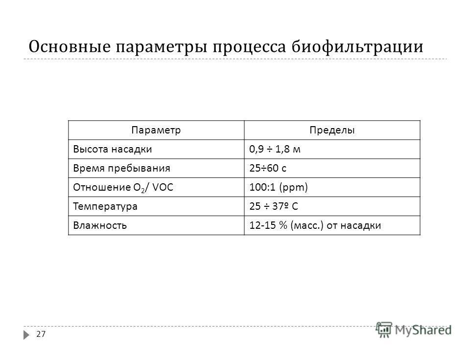 Основные параметры процесса биофильтрации Параметр Пределы Высота насадки 0,9 ÷ 1,8 м Время пребывания 25÷60 с Отношение О 2 / VOC 100:1 (ppm) Температура 25 ÷ 37º С Влажность 12-15 % ( масс.) от насадки 27