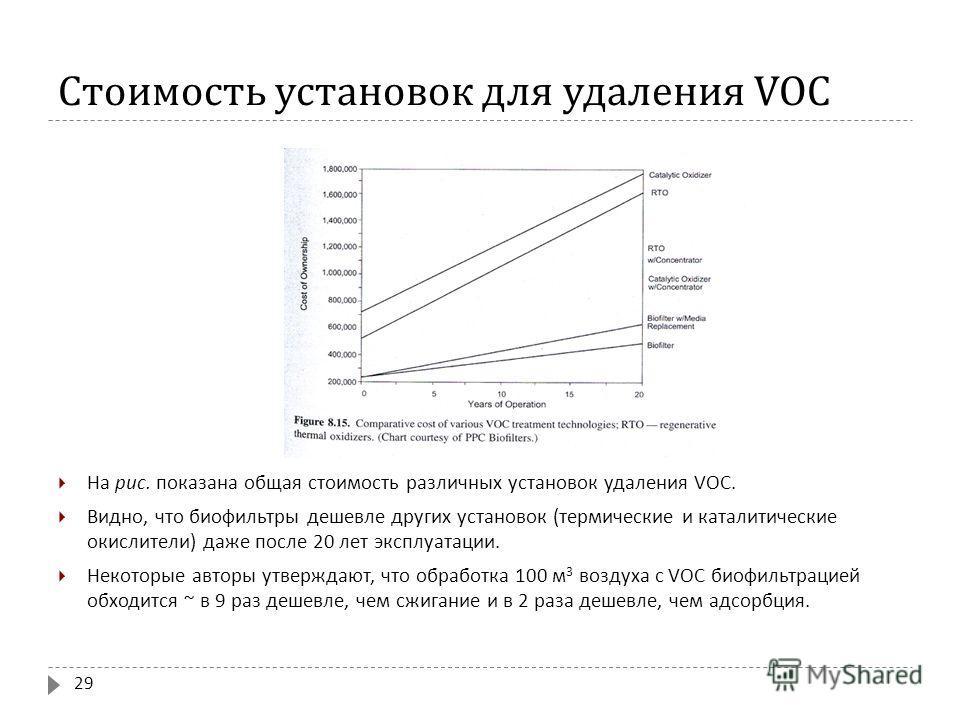 Стоимость установок для удаления VOC На рис. показана общая стоимость различных установок удаления VOC. Видно, что биофильтры дешевле других установок ( термические и каталитические окислители ) даже после 20 лет эксплуатации. Некоторые авторы утверж