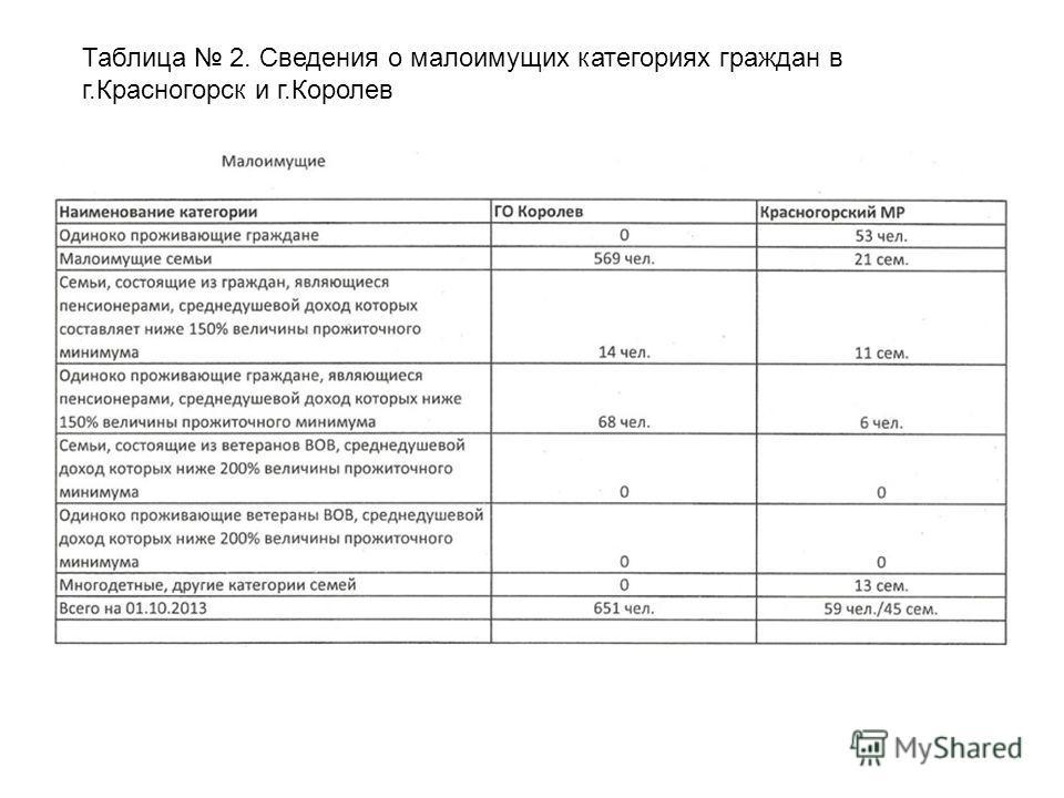 Таблица 2. Сведения о малоимущих категориях граждан в г.Красногорск и г.Королев