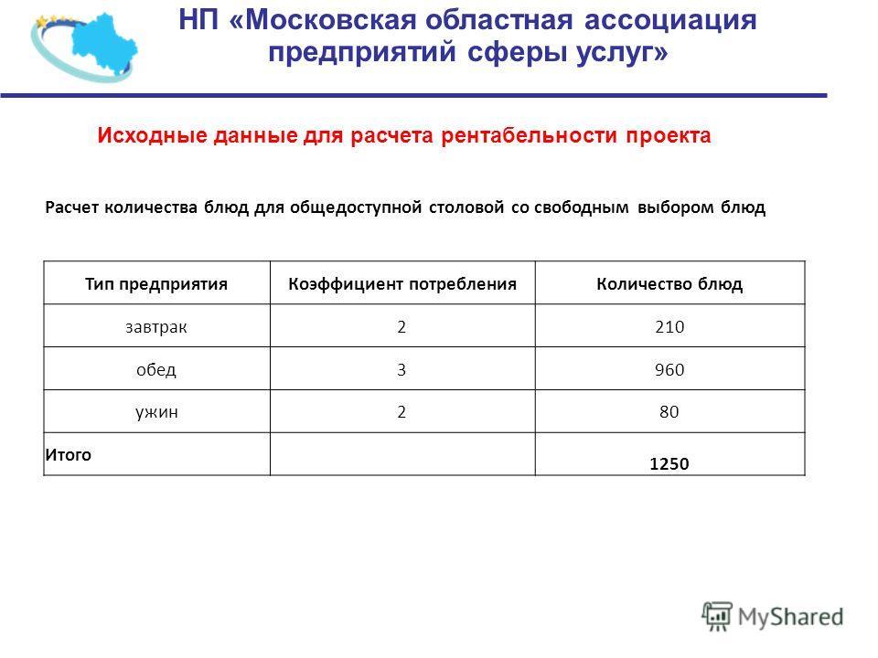 НП «Московская областная ассоциация предприятий сферы услуг» Исходные данные для расчета рентабельности проекта Расчет количества блюд для общедоступной столовой со свободным выбором блюд Тип предприятия Коэффициент потребления Количество блюд завтра
