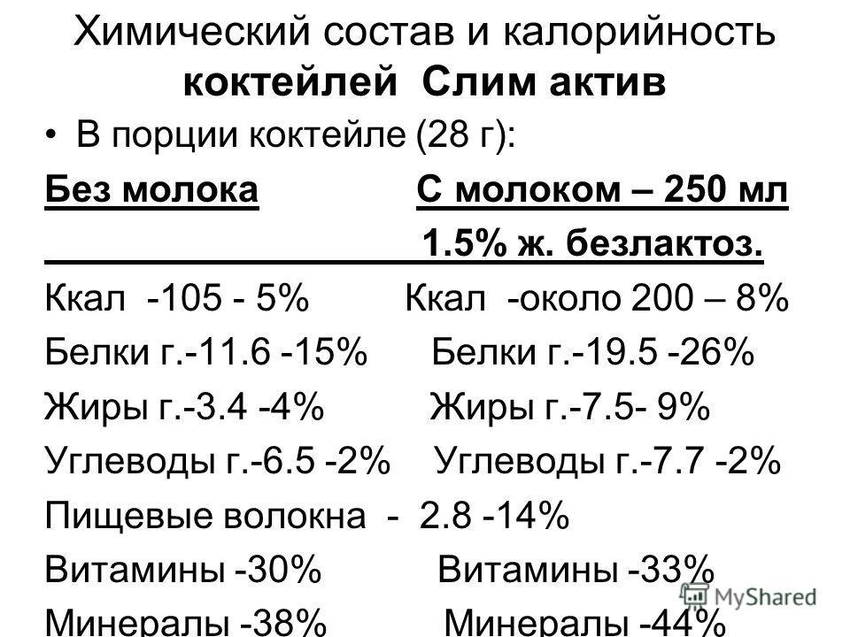 Химический состав и калорийность коктейлей Слим актив В порции коктейле (28 г): Без молока С молоком – 250 мл 1.5% ж. без лактоз. Ккал -105 - 5% Ккал -около 200 – 8% Белки г.-11.6 -15% Белки г.-19.5 -26% Жиры г.-3.4 -4% Жиры г.-7.5- 9% Углеводы г.-6.
