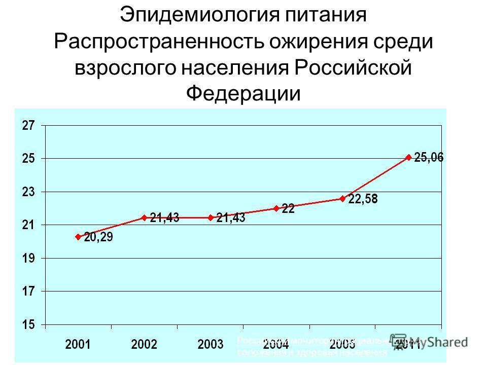Эпидемиология питания Распространенность ожирения среди взрослого населения Российской Федерации Российский мониторинг социально-экономического положения и здоровья населения