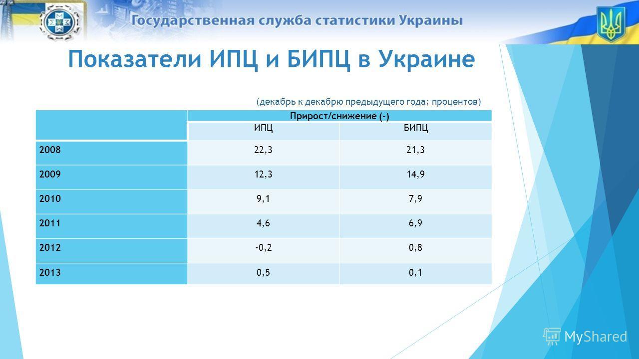 Показатели ИПЦ и БИПЦ в Украине (декабрь к декабрю предыдущего года; процентов) Прирост/снижение (-) ИПЦБИПЦ 200822,321,3 200912,314,9 20109,17,9 20114,66,9 2012-0,20,8 20130,50,1