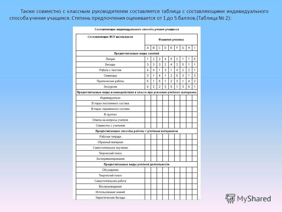 Также совместно с классным руководителем составляется таблица с составляющими индивидуального способа учения учащихся. Степень предпочтения оценивается от 1 до 5 баллов.(Таблица 2):