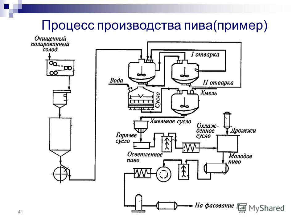 41 IQCS/FSMS/6A Rev Sept 2005 Copy Right Protected 41 Процесс производства пива(пример)