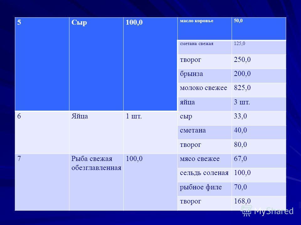 5Сыр 100,0 масло коровье 50,0 сметана свежая 125,0 творог 250,0 брынза 200,0 молоко свежее 825,0 яйца 3 шт. 6Яйца 1 шт.сыр 33,0 сметана 40,0 творог 80,0 7Рыба свежая обезглавленная 100,0 мясо свежее 67,0 сельдь соленая 100,0 рыбное филе 70,0 творог 1