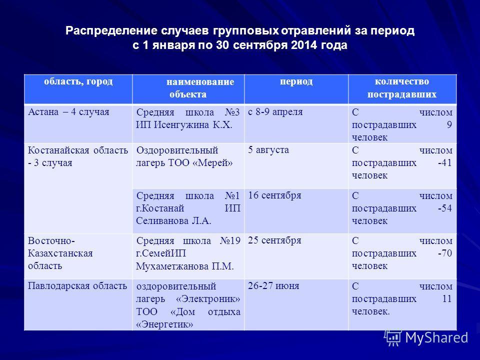 Распределение случаев групповых отравлений за период с 1 января по 30 сентября 2014 года область, город наименование объекта период количество пострадавших Астана – 4 случая Средняя школа 3 ИП Исенгужина К.Х. с 8-9 апреляС числом пострадавших 9 челов