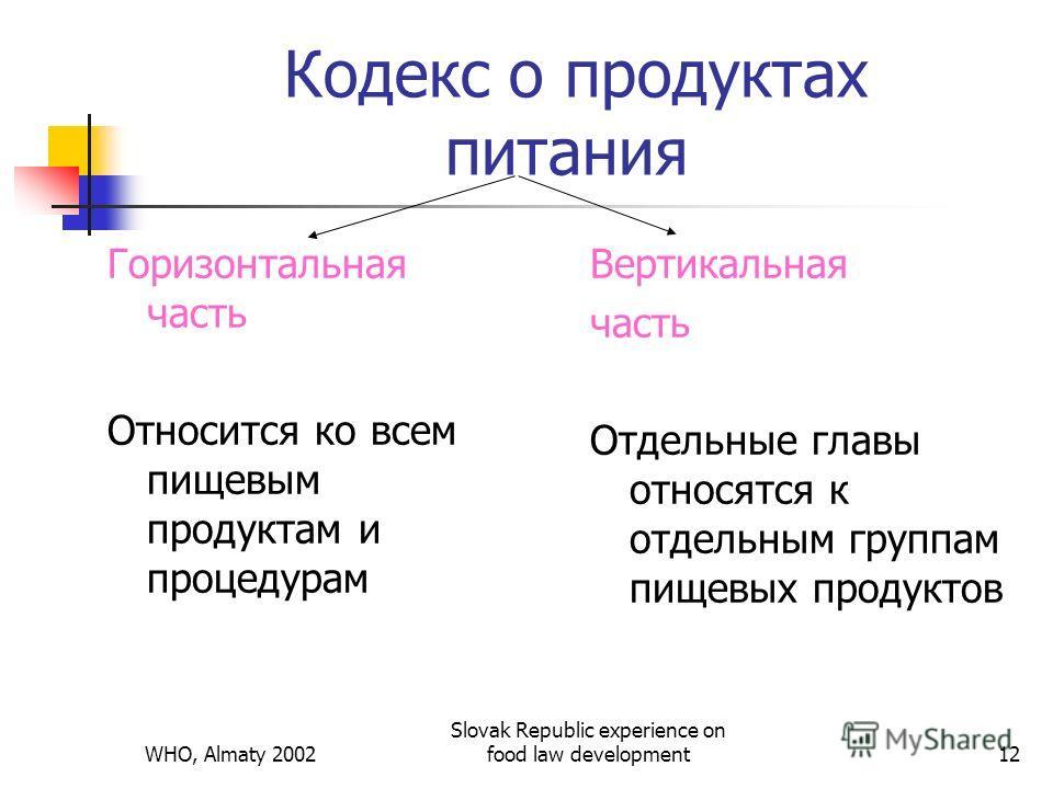 WHO, Almaty 2002 Slovak Republic experience on food law development12 Кодекс о продуктах питания Горизонтальная часть Относится ко всем пищевым продуктам и процедурам Вертикальная часть Отдельные главы относятся к отдельным группам пищевых продуктов