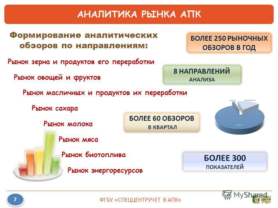 Рынок зерна и продуктов его переработки Рынок овощей и фруктов Рынок масличных и продуктов их переработки Рынок сахара Рынок молока Рынок мяса Рынок биотоплива Рынок энергоресурсов ФГБУ «СПЕЦЦЕНТРУЧЕТ В АПК» 7 7 АНАЛИТИКА РЫНКА АПК Формирование анали