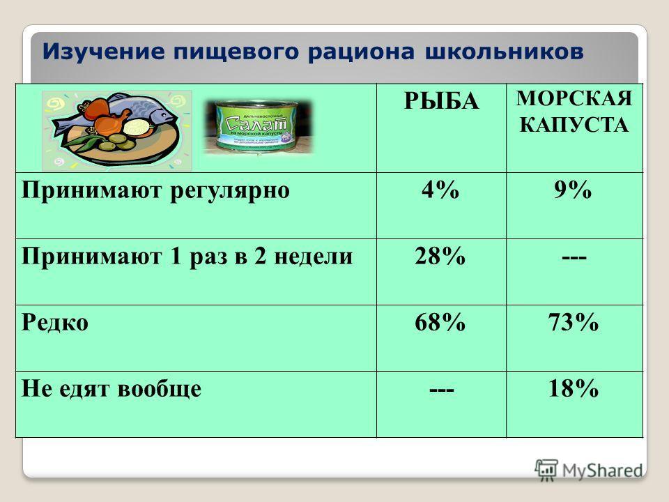 РЫБА МОРСКАЯ КАПУСТА Принимают регулярно 4%9% Принимают 1 раз в 2 недели 28%--- Редко 68%73% Не едят вообще---18% Изучение пищевого рациона школьников