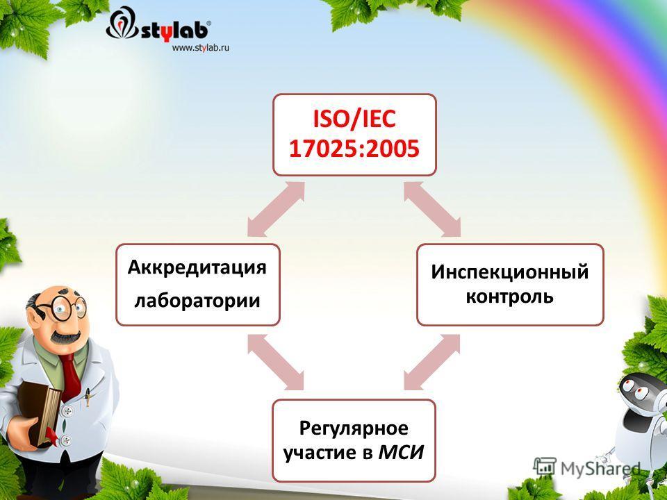 ISO/IEC 17025:2005 Инспекционный контроль Регулярное участие в МСИ Аккредитация лаборатории