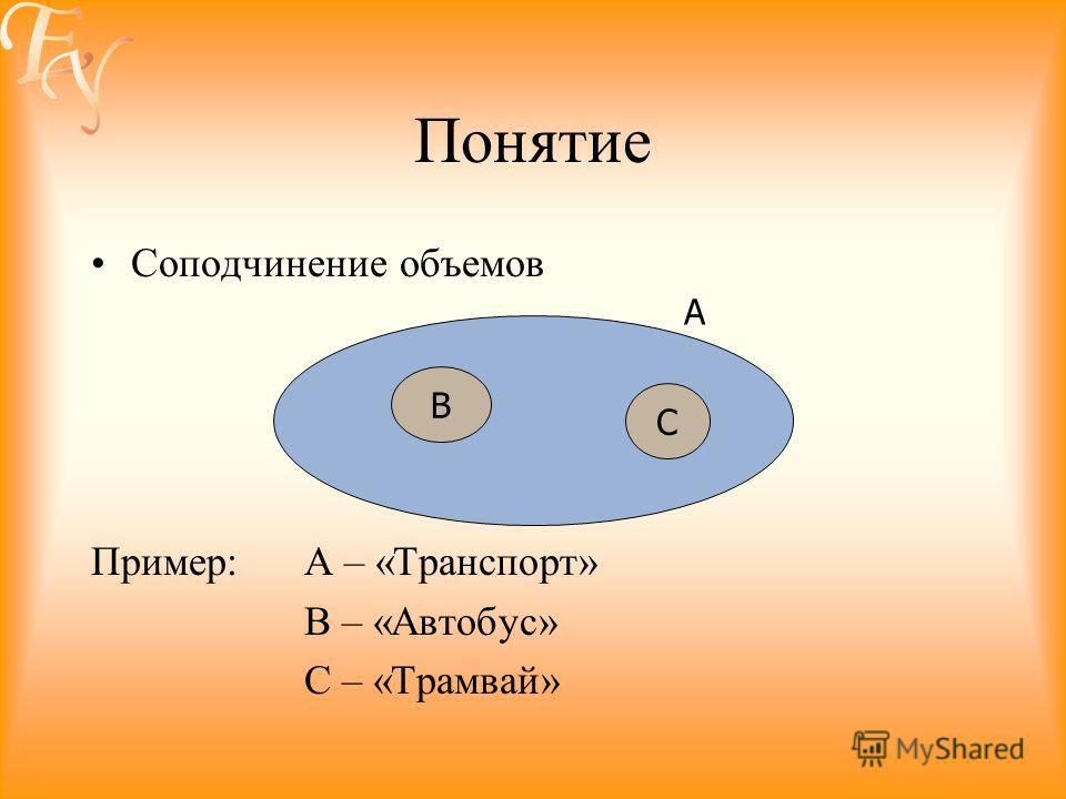Понятие Соподчинение объемов Пример: А – «Транспорт» В – «Автобус» С – «Трамвай» С В А