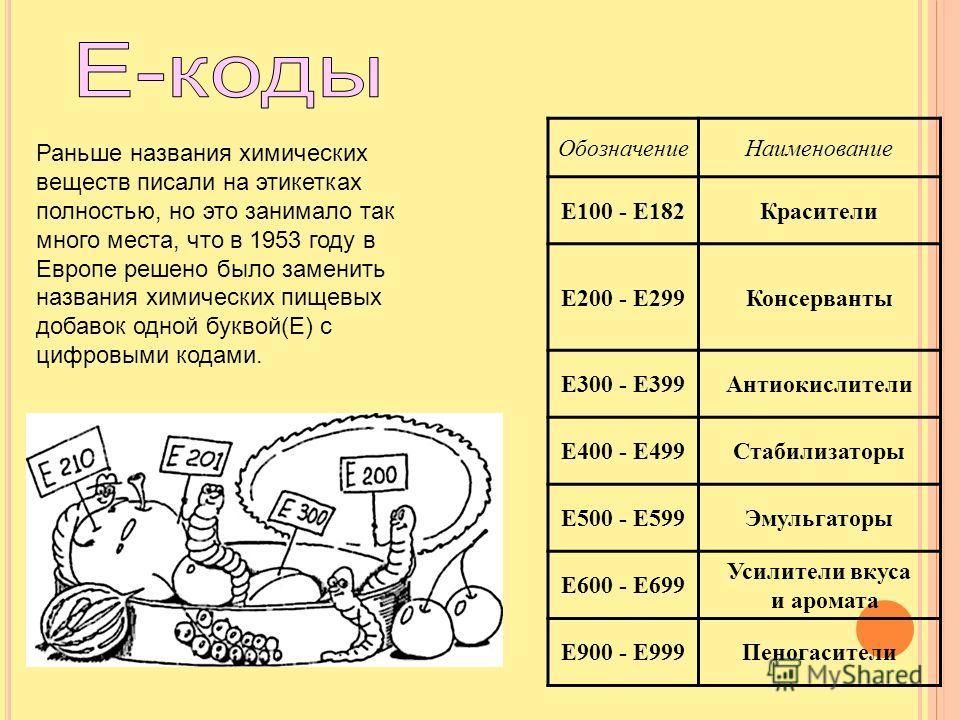 Раньше названия химических веществ писали на этикетках полностью, но это занимало так много места, что в 1953 году в Европе решено было заменить названия химических пищевых добавок одной буквой(Е) с цифровыми кодами. Обозначение Наименование E100 - E