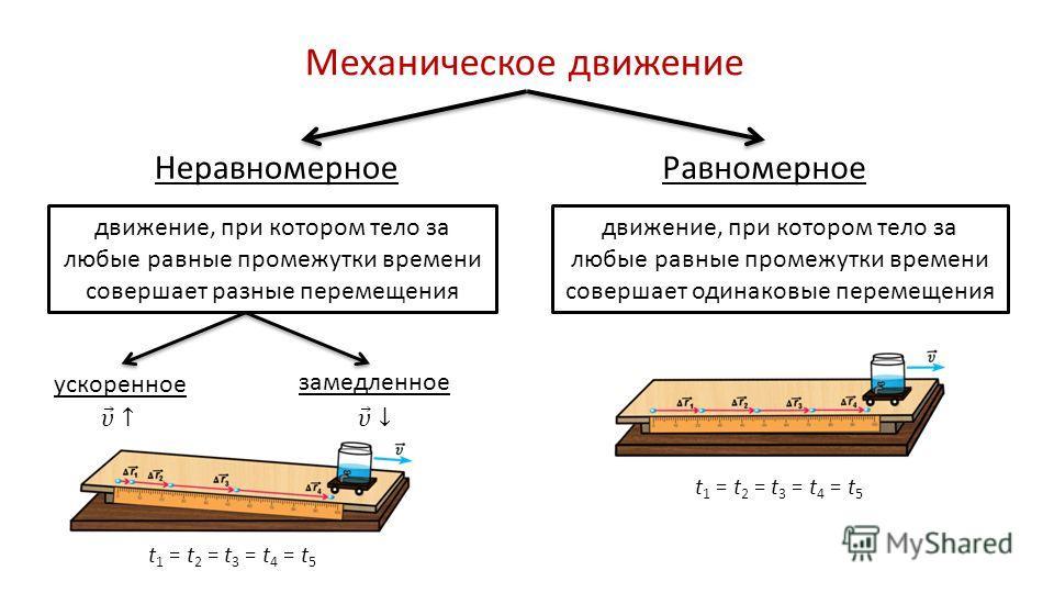 Механическое движение Неравномерное движение, при котором тело за любые равные промежутки времени совершает одинаковые перемещения движение, при котором тело за любые равные промежутки времени совершает разные перемещения ускоренное замедленное Рав