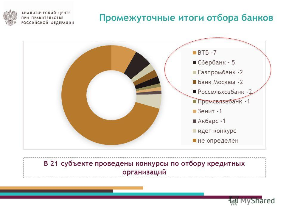 Промежуточные итоги отбора банков В 21 субъекте проведены конкурсы по отбору кредитных организаций