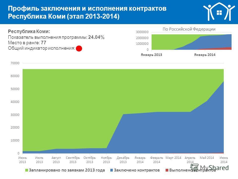 Профиль заключения и исполнения контрактов Республика Коми (этап 2013-2014) Республика Коми: Показатель выполнения программы: 24.04% Место в ранге: 77 Общий индикатор исполнения: