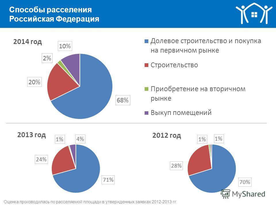Способы расселения Российская Федерация Оценка производилась по расселяемой площади в утвержденных заявках 2012-2013 гг.