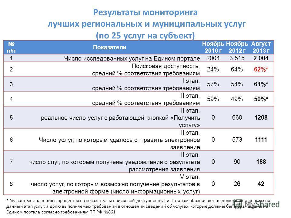 Результаты мониторинга лучших региональных и муниципальных услуг (по 25 услуг на субъект) п/п Показатели Ноябрь 2010 г Ноябрь 2012 г Август 2013 г 1 Число исследованных услуг на Едином портале 20043 5152 004 2 Поисковая доступность, средний % соответ