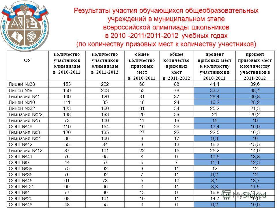 Результаты участия обучающихся общеобразовательных учреждений в муниципальном этапе Результаты участия обучающихся общеобразовательных учреждений в муниципальном этапе всероссийской олимпиады школьников в 2010 -2011/2011-2012 учебных годах (по количе