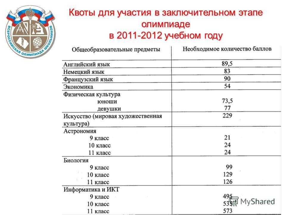 Квоты для участия в заключительном этапе олимпиаде в 2011-2012 учебном году