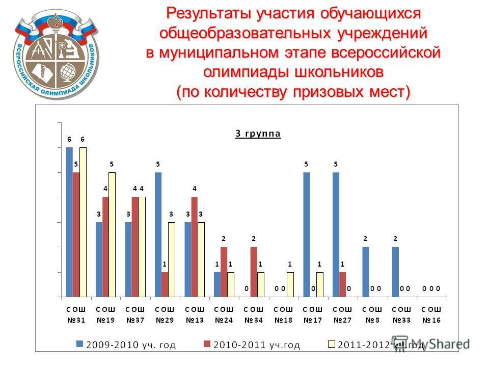 Результаты участия обучающихся общеобразовательных учреждений в муниципальном этапе всероссийской олимпиады школьников (по количеству призовых мест)