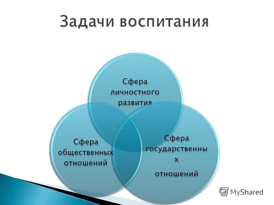 Сфера личностного развития Сфера государственных отношений Сфера общественных отношений