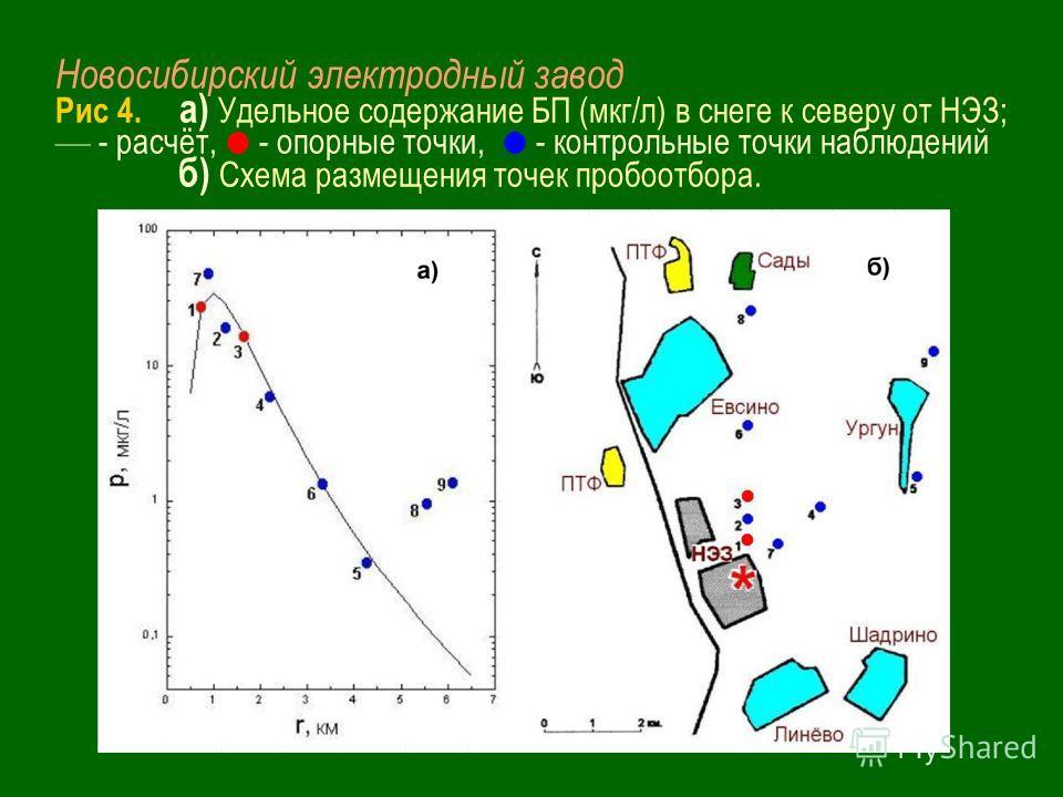 Новосибирский электродный завод Рис 4. а) Удельное содержание БП (мкг/л) в снеге к северу от НЭЗ; - расчёт, - опорные точки, - контрольные точки наблюдений б) Схема размещения точек пробоотбора.