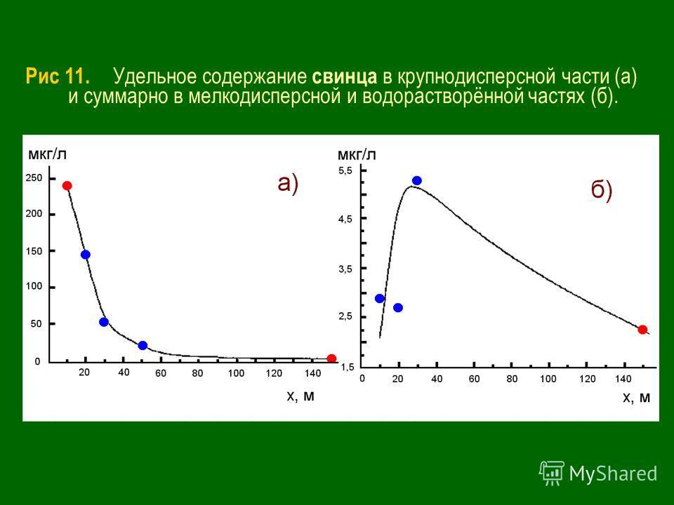 Рис 11. Удельное содержание свинца в крупнодисперсной части (а) и суммарно в мелкодисперсной и водорастворённой частях (б).