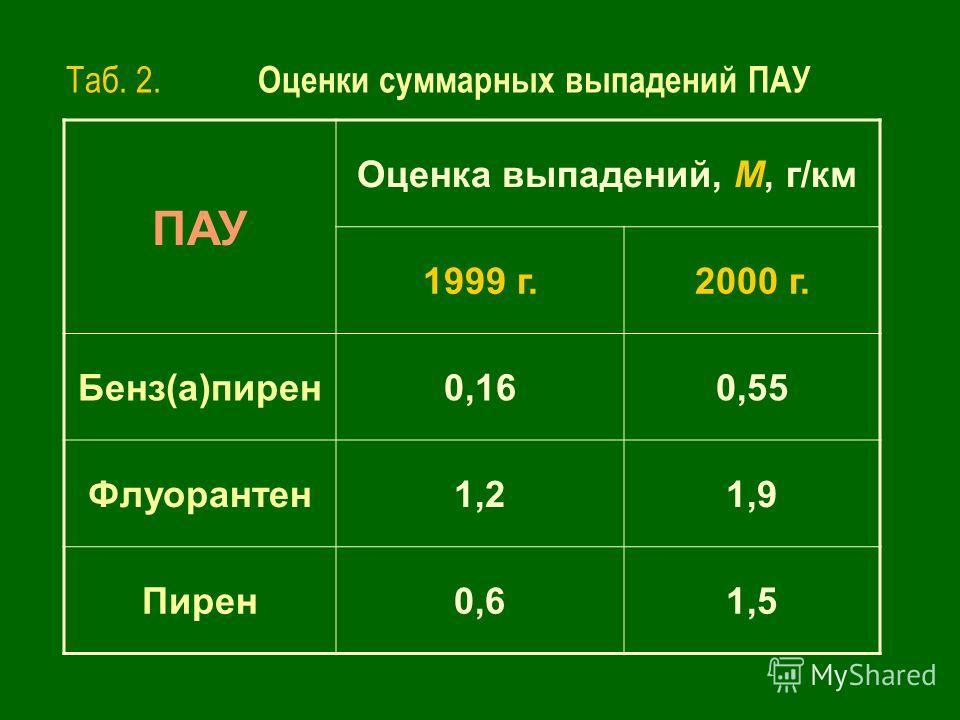 Таб. 2. Оценки суммарных выпадений ПАУ ПАУ Оценка выпадений, М, г/км 1999 г.2000 г. Бенз(а)пирен 0,160,55 Флуорантен 1,21,9 Пирен 0,61,5