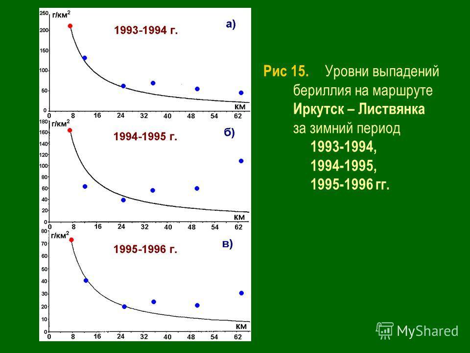 Рис 15. Уровни выпадений бериллия на маршруте Иркутск – Листвянка за зимний период 1993-1994, 1994-1995, 1995-1996 гг.