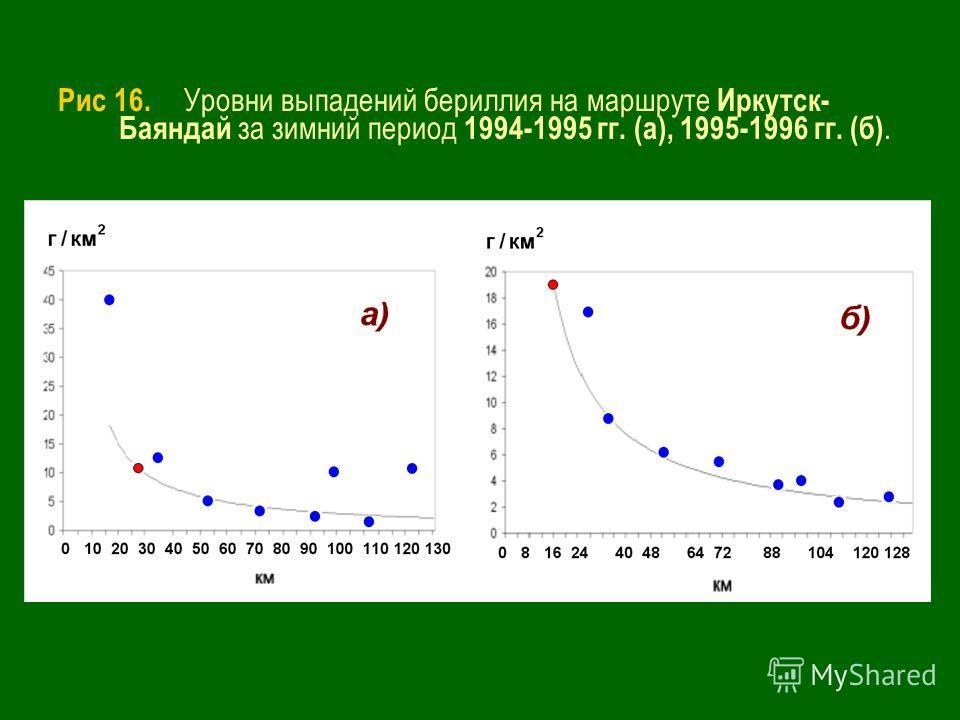 Рис 16. Уровни выпадений бериллия на маршруте Иркутск- Баяндай за зимний период 1994-1995 гг. (а), 1995-1996 гг. (б).