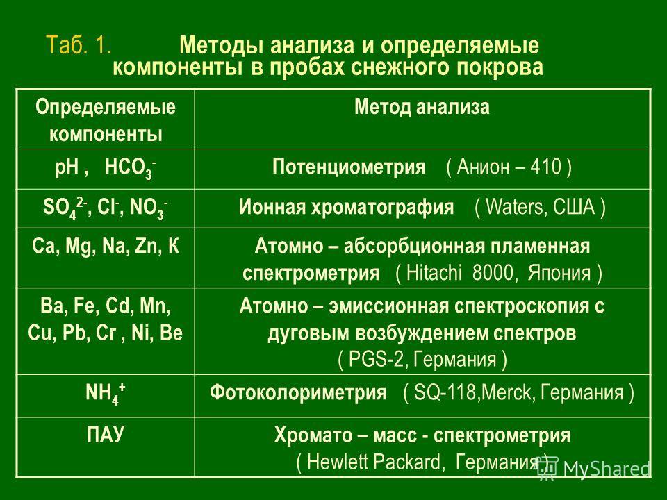 Таб. 1. Методы анализа и определяемые компоненты в пробах снежного покрова Определяемые компоненты Метод анализа pH, HCO 3 - Потенциометрия ( Анион – 410 ) SO 4 2-, Cl -, NO 3 - Ионная хроматография ( Waters, США ) Са, Мg, Na, Zn, КАтомно – абсорбцио