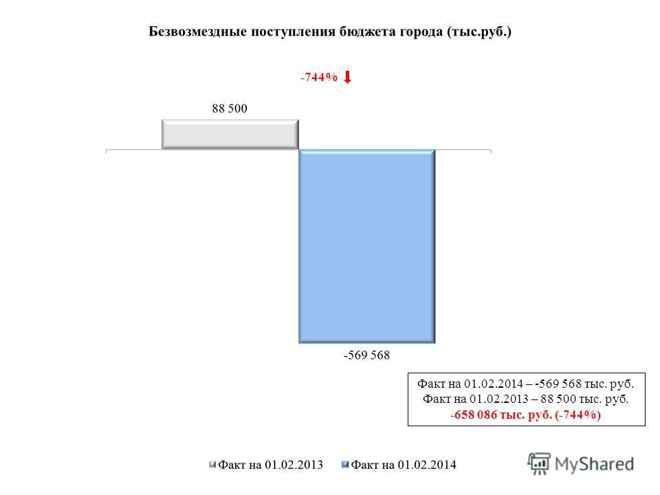 Факт на 01.02.2014 – -569 568 тыс. руб. Факт на 01.02.2013 – 88 500 тыс. руб. -658 086 тыс. руб. (-744%) -744%