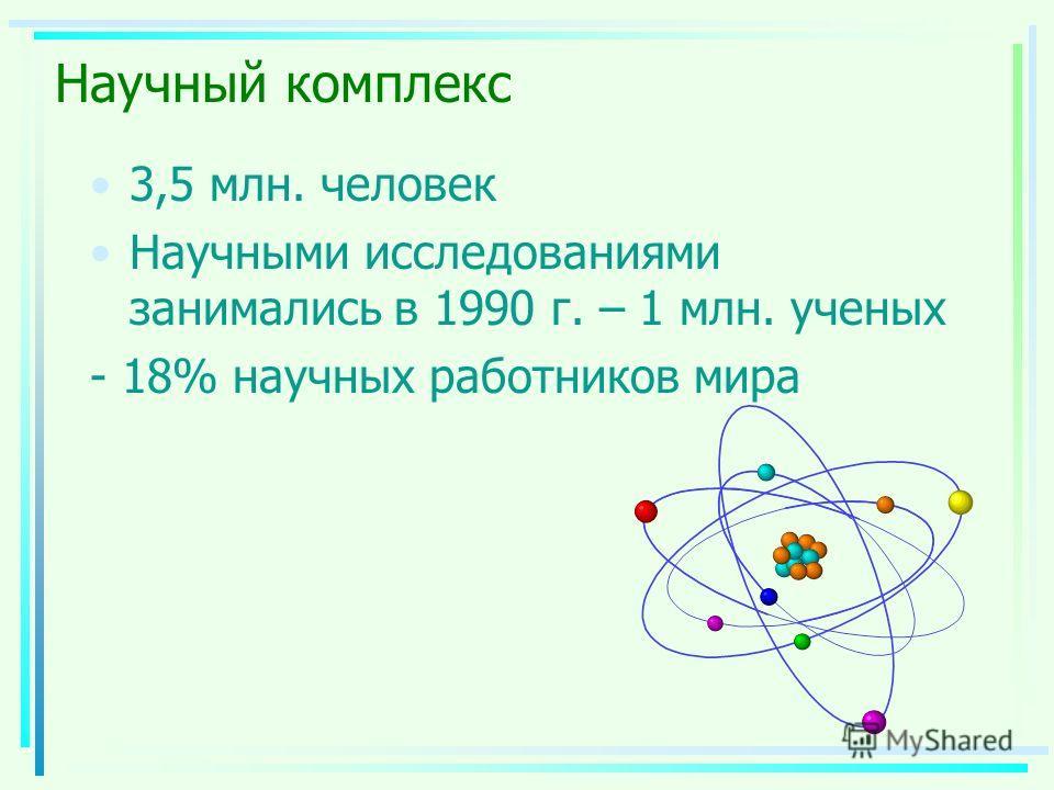 Научный комплекс 3,5 млн. человек Научными исследованиями занимались в 1990 г. – 1 млн. ученых - 18% научных работников мира